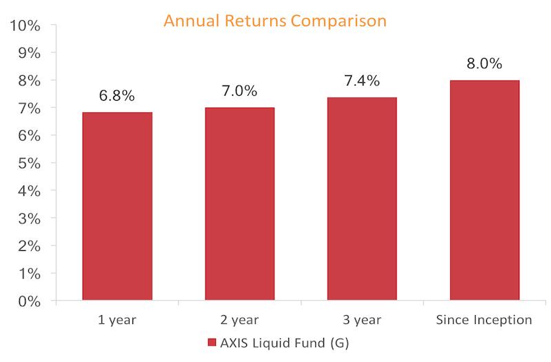 Annual Return Comparison