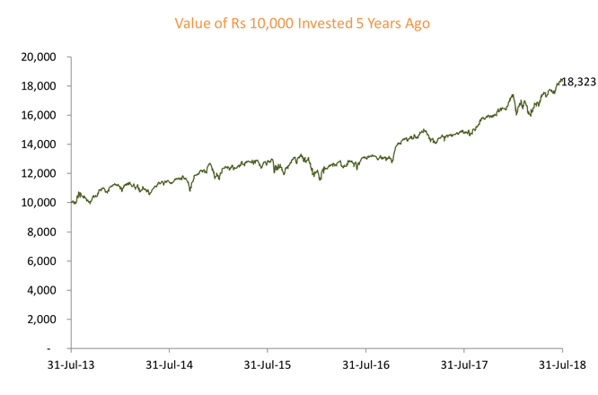 Value of 10,000 in 5 years